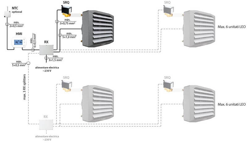 Exemplu de instalare Controller Flowair TS + RX