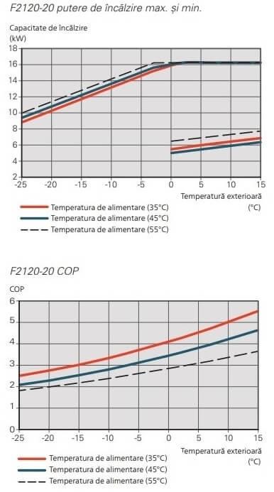 Putere si COP aer-apa Nibe F2120-20
