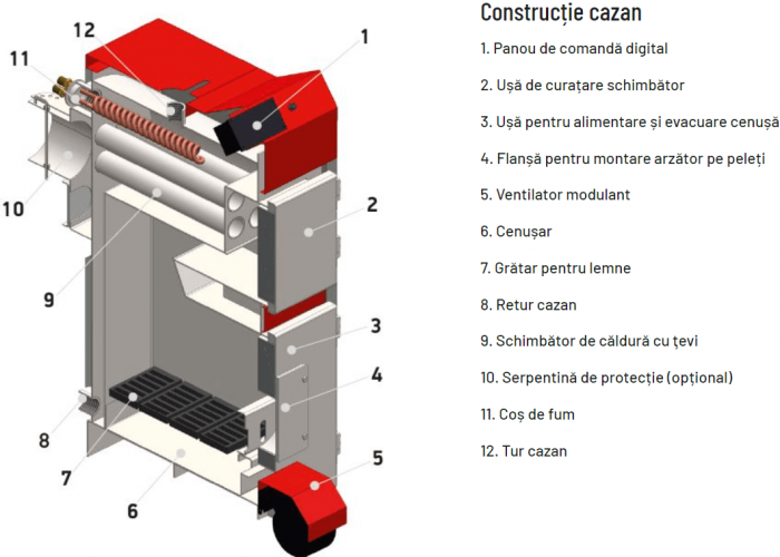 Cazan cu funcţionare pe combustibil solid Thermostahl ECOWOOD STANDARD 30 kW 1
