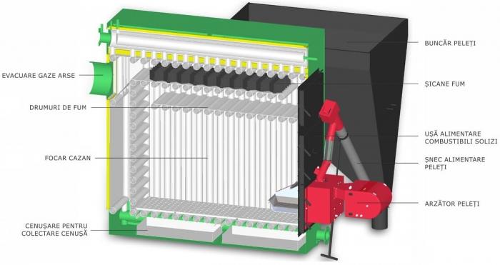 Centrala termica pe peleti si lemne Termofarc FI-P 200 1