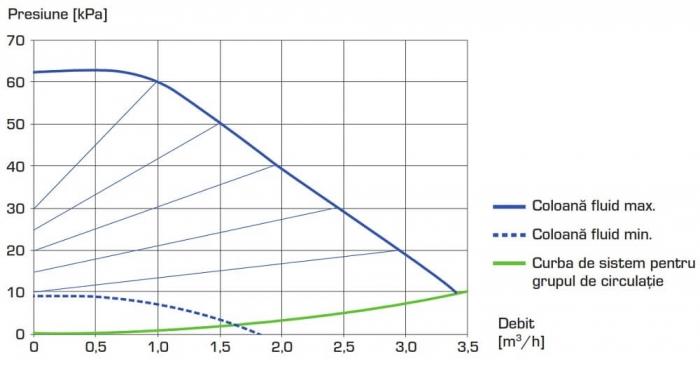 "Grup de circulație - circuit direct ESBE GDA 111 - 25, 1"" [2]"