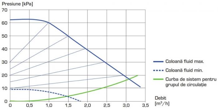 """Grup de circulație cu compensarea temperaturii exterioare ESBE GRC 111 - 25, 1"""" 2"""