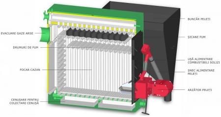 Centrala termica pe peleti si lemne Termofarc FI-P 200 - Copie1