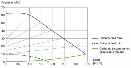 "Grup de circulație - circuit direct ESBE GDA 111 - 32, 1¼"" [2]"