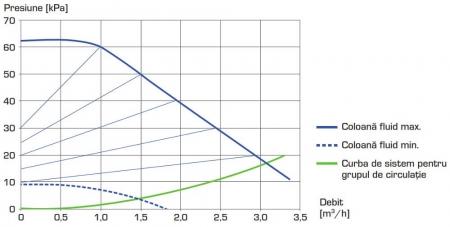 "Grup de circulație cu ventil de amestec si servomotor ESBE GRA 111 - 32, 1¼""2"