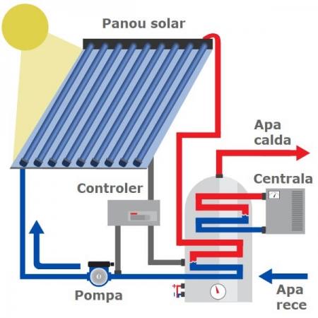 Panou solar cu tuburi vidate Westech WT-B 58 cu 22 tuburi, 730kW/h/m²/an4