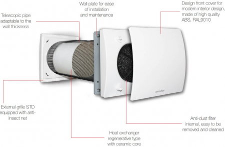 Unitate de ventilatie cu recuperare de caldura Aerauliqa Quantum HR 1502