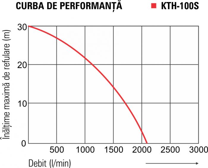 Motopompă pentru ape murdare KOSHIN KTH-100S, 4 țoli [4]