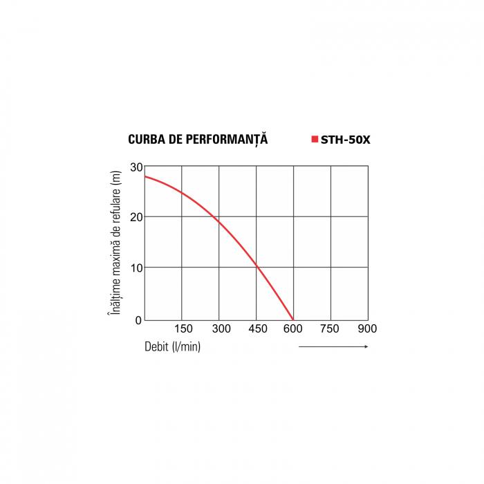 Motopompă pentru ape semimurdare KOSHIN STH-50X, 2 țoli [2]