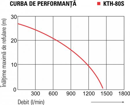 Motopompă pentru ape murdare KOSHIN KTH-80S, 3 țoli [4]