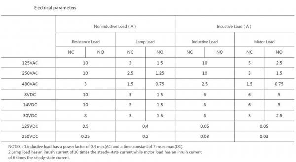 Comutator limitator cu rola metalica transversala Kenaida LA167-Z8/122 [3]