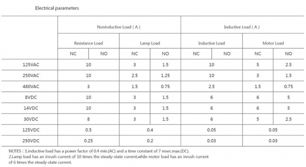 Comutator limitator de cursa cu lamela scurta 55mm lungime Kenaida LA167-Z7/140 [3]