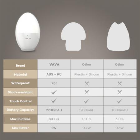 Lampa de Veghe Smart LED VAVA, lumina calda si rece, reglare Touch6