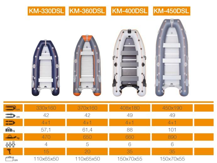 Barca Pneumatica KOLIBRI KM-450DSL + podina regidă tego, întarită cu profil de aluminiu 4
