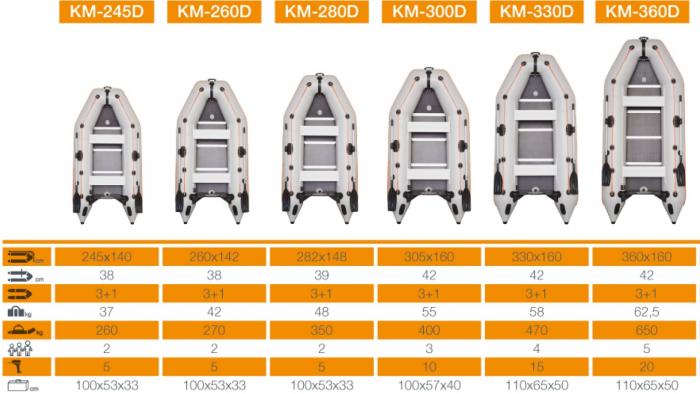 Barca Pneumatica KOLIBRI KM-300D + podina rigidă tego, întarită cu profil de aluminiu 3