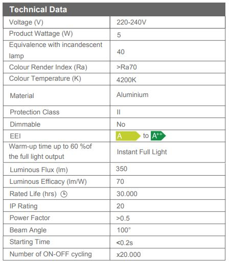 Aplica Led SLC Tavan Sandra 5W [2]