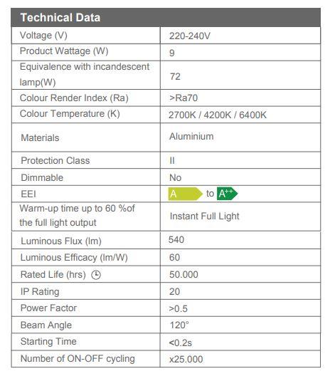 Spot led incastrat Slim Square 9W, 2700k/4200k/6400k [3]
