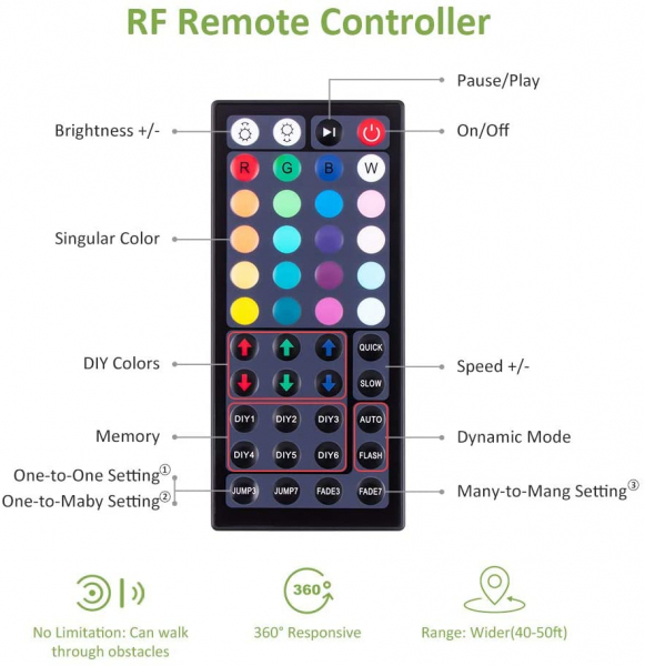 Banda LED RGB Novostela 16m, 480 Leduri, Telecomanda RF cu 44 butoane [6]