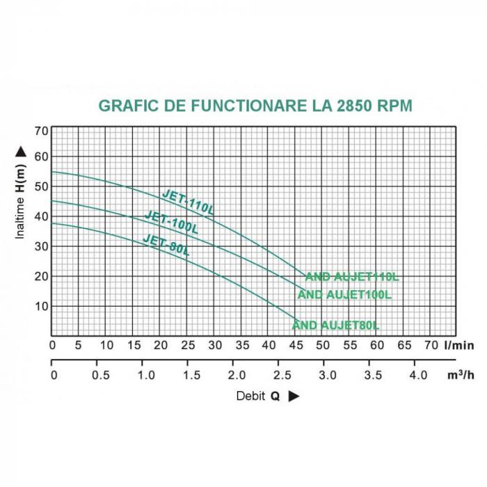 Hidrofor ProGARDEN AUJET100L / 24L 750 W 24 l 3000 l/h inaltime refulare 45 m adancime absorbtie 9 m 4 bar 20 Kg 2