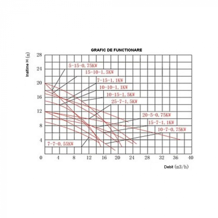 Pompa submersibila apa usor murdara ProGARDEN VSW25-7-1.5F, 1500W, 500L/min 2