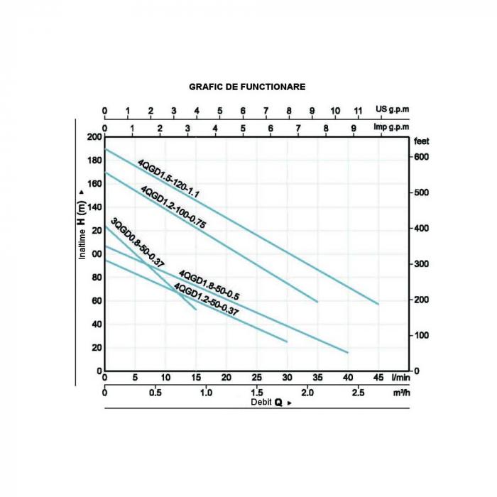 Pompa submersibila apa curata ProGARDEN 4QGD1.8-50-0.5, 500W, 40L/min 1