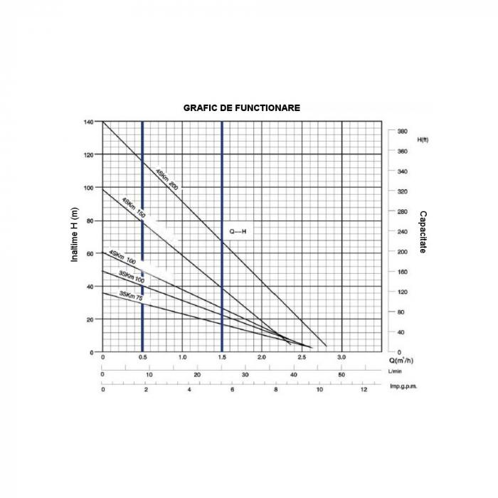 Pompa submersibila apa curata ProGARDEN 4SKM100-C, 750W, 45L/min, flansa cupru 2