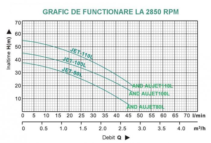 ProGARDEN AUJET200L/50L hidrofor, 1500W, 70L/min, 50L 2