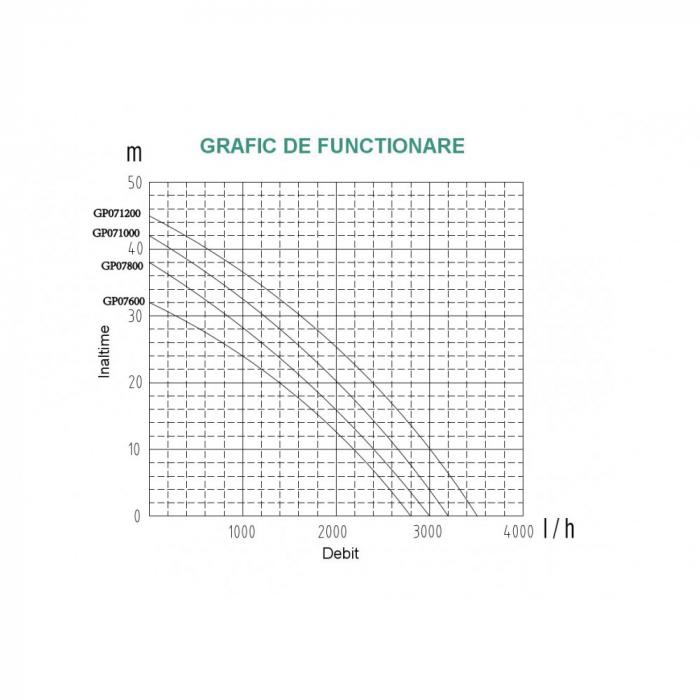 Pompa suprafata ProGARDEN GP071200, apa curata, 1200W, 58L/min 1