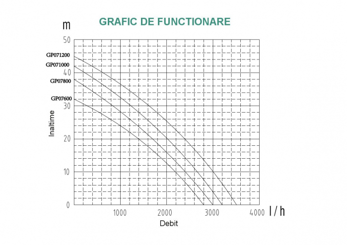 ProGARDEN GP07800 pompa suprafata, apa curata, 800W, 50L/min 0