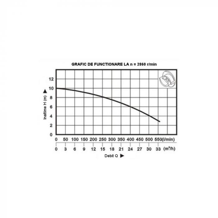 Pompa submersibila apa murdara ProGARDEN V2200DF, 2200W, 520L/min, tocator 1