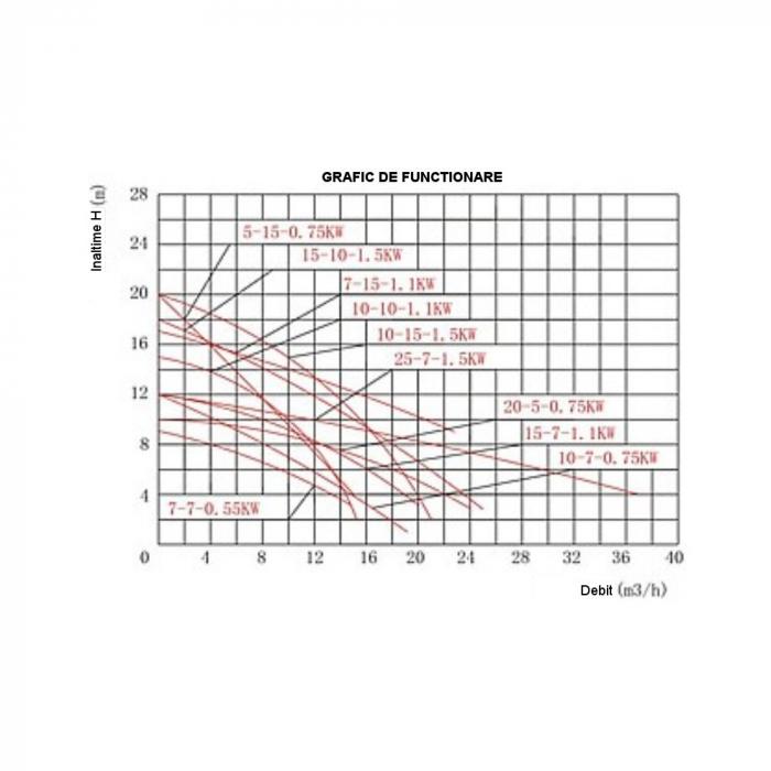 Pompa submersibila apa usor murdara ProGARDEN VSW25-7-1.5F, 1500W, 500L/min 1