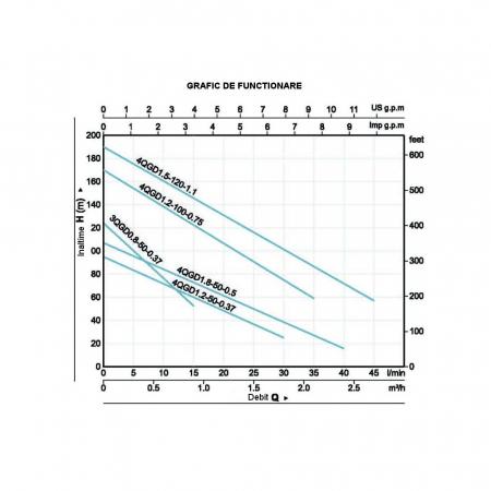 Pompa submersibila apa curata ProGARDEN 4QGD1.8-50-0.5, 500W, 40L/min1