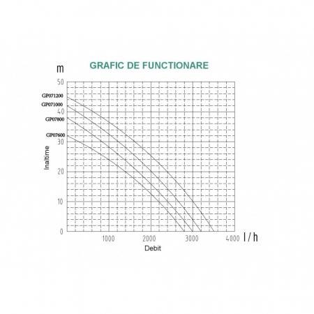 Pompa suprafata ProGARDEN GP071200, apa curata, 1200W, 58L/min1