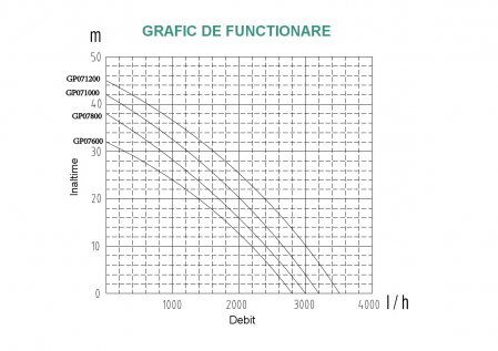 ProGARDEN GP071200 pompa suprafata, apa curata, 1200W, 58L/min0