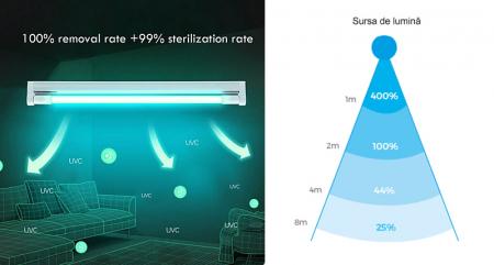 Tub sterilizare ultraviolete UV-C 36 W, lampa bactericida1