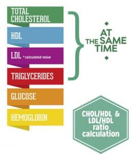 LUX aparat de masurat glicemie, colesterolul total, trigliceride, hemoglobina, HDL si LDL colesterol1