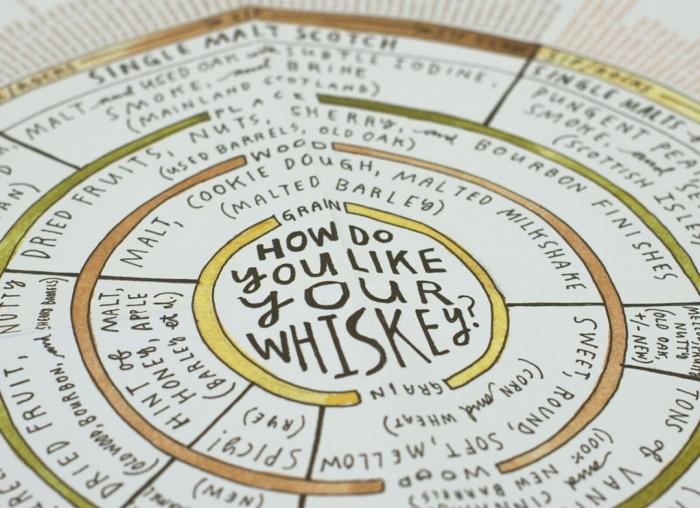Ghid pentru whiskey 9