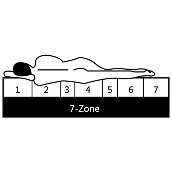 Saltea, 120x200 cm, 7 zone, spuma PU, 16 cm, H2 H3,MOBHAUS 6