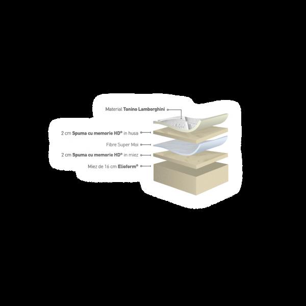 Magniflex - Daytona - Saltea antialergică mediu-tare 2
