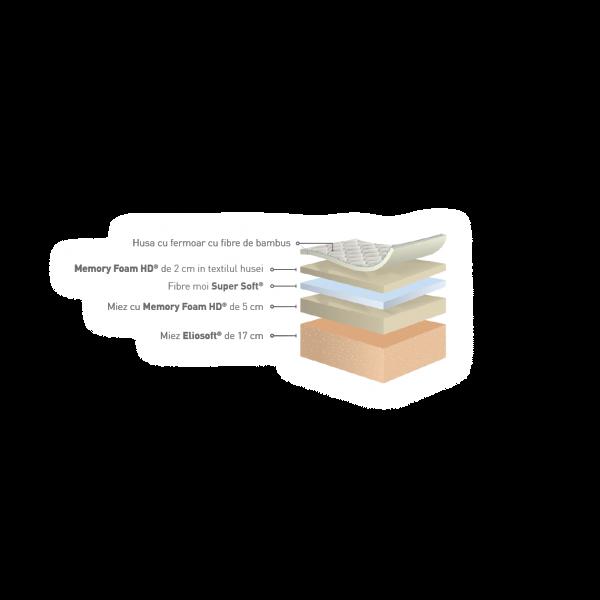 Magniflex -Terra Dual - Saltea anitalergică cu fibre naturale 2