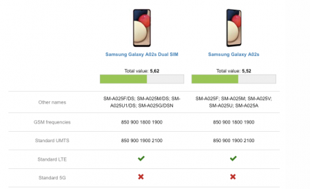 Display Samsung Galaxy A02s A025 Original Samsung Service Pack Versiune EU [1]