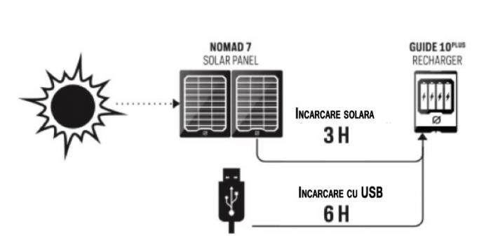 Kit Incarcator solar Goal Zero Guide 10 Adventure Kit [8]