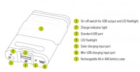 Kit Incarcator solar Goal Zero Guide 10 Adventure Kit [12]