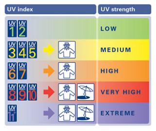Skywatch Ceas cu senzor raze UV Skywatch1
