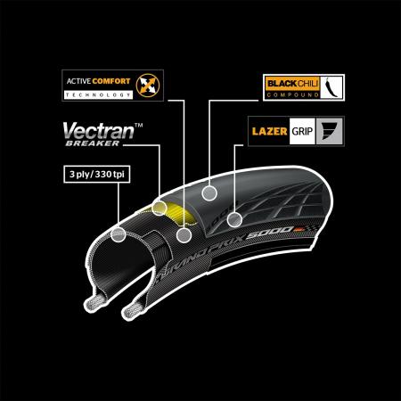 Anvelopa pliabila Continental Grand Prix 5000 23-622 [4]