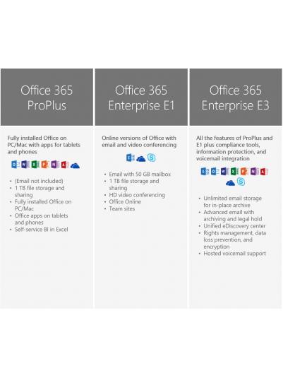 Office 365 Enterprise E3, 5 utilizatori, 75 de dispozitive, pentru Windows sau Mac, abonament 1 an, licenta electronica 1