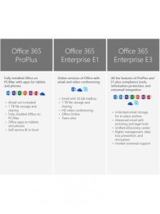 Office 365 Enterprise E3, 5 utilizatori, 75 de dispozitive, pentru Windows sau Mac, abonament 1 an, licenta electronica1