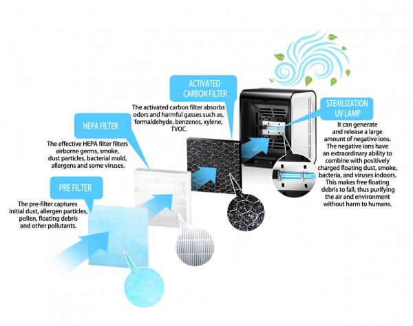 Purificator aer BREEZE cu 3 filtre si generator de ioni negativi capacitate 30 MC/h [2]
