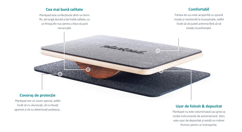 Plankpad all details