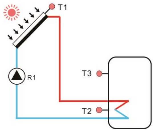 Exemplu instalare controler pentru panouri solare